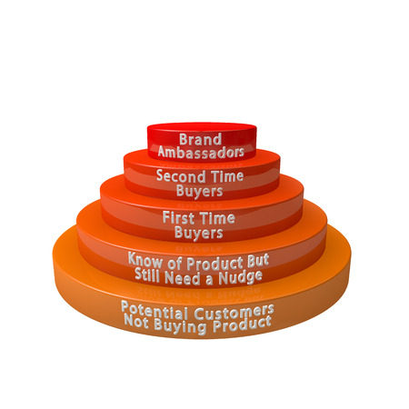 ranging: a round pyramid graph of brand and customer loyalty ranging from orange to red on a white background