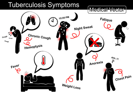Tuberculosis symptoms ( Chronic cough , Hemoptysis , Night sweat , Fatique , Fever , Weight loss , Anorexia , Chest pain , etc )