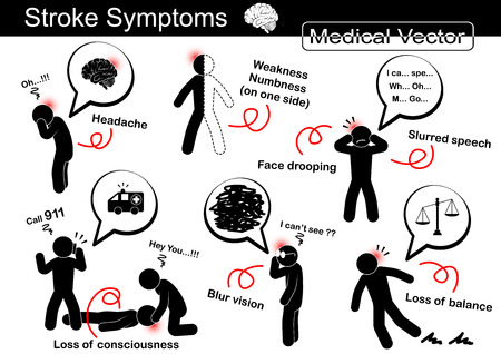 Stroke Symptoms ( Headache , Weakness and Numbness on one side , Face drooping , Slurred speech , Loss of conscious ( Syncope ), Blur vision , Loss of balance )