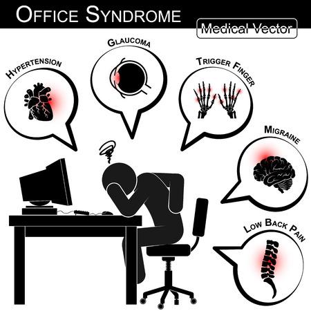 トリガー: オフィス症候群 (高血圧、緑内障、トリガー指、片頭痛、低背中の痛み、胆石、膀胱炎、ストレス、不眠症、消化性潰瘍、carpal トンネル シンドローム、等)