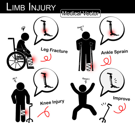 sprain: Set of Limb injury ( stick man with wheel chair , axillary crutch , tripod cane ) ( Fracture tibia and fibula , ankle sprain , knee arthralgia )( Vector Medical stick man , physical therapy concept ) Illustration
