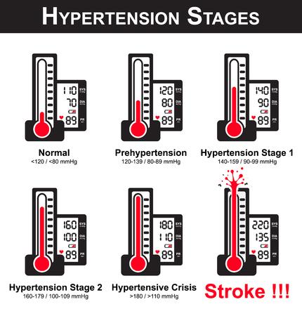Etapy nadciśnienie tętnicze (ciśnieniomierz i monitor pokazują wysokie ciśnienie krwi) (uszkodzony ciśnieniomierza powodu bardzo wysokiego ciśnienia krwi) (NCD (choroba nie zakaźnych) Ilustracje wektorowe