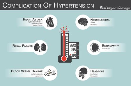 Complicación de la hipertensión (ataque al corazón: infarto de miocardio, cardiomiopatía) (Cerebro: accidente cerebrovascular, demencia) (pérdida visual) (dolor de cabeza) (insuficiencia renal) (arterosclerosis aneurisma) daño orgánico