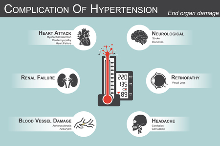 heart disease: Complicación de la hipertensión (ataque al corazón: infarto de miocardio, cardiomiopatía) (Cerebro: accidente cerebrovascular, demencia) (pérdida visual) (dolor de cabeza) (insuficiencia renal) (arterosclerosis aneurisma) daño orgánico Vectores