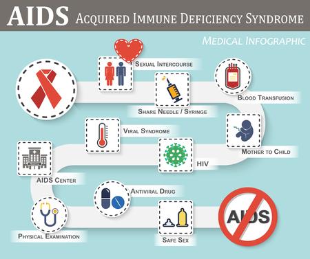 SIDA infografía (hoja de ruta de la transmisión del SIDA, los síntomas, el tratamiento, prevención) (estilo de color plano / sencilla) (signo de género y el corazón, jeringa, bolsa de sangre, fetal, VIH, síndrome viral, etc.)