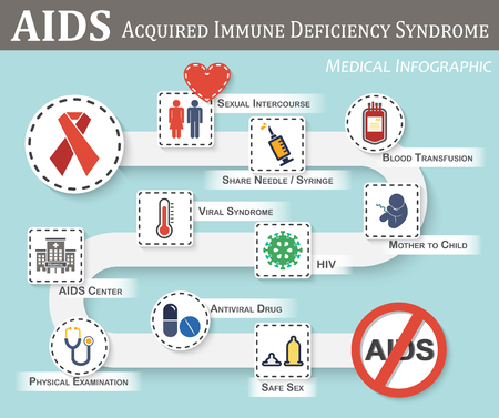AIDS infographics ( roadmap of AIDS transmission , symptoms , therapy , preventive ) ( flat / simple color style ) ( gender sign and heart , syringe , blood bag , fetal , hiv , viral syndrome , etc )