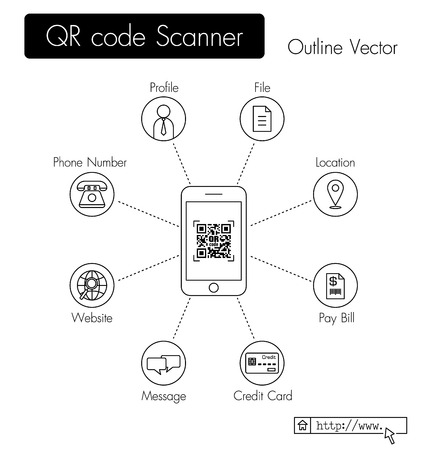 QR code scanner . phone scan QR code and get data ( profile , file , location , pay bill , credit card data , message , website URL , phone number , etc ) .