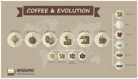 Evolution of coffee infographic elements and grid line with world map background . Food and drink concept . Vector . Ilustração Vetorial