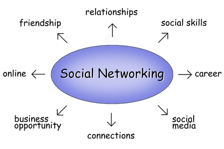 ability: social networking