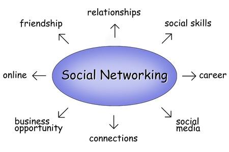 skill: social networking
