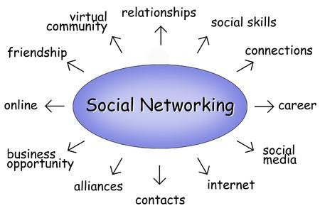 talents: Diagramme de r�seautage social