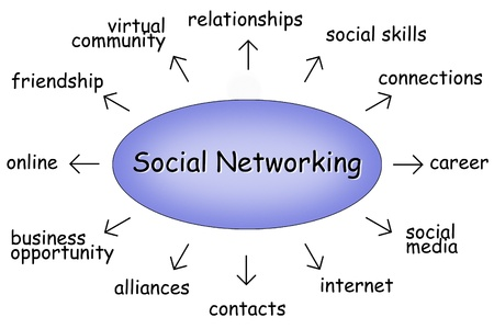 social networking diagram Stock Photo - 9748269