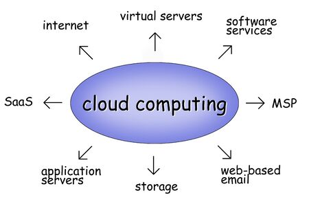 cloud computing Stock Photo - 9748747