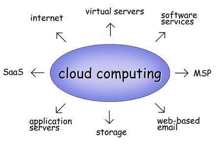 cloud computing Stock Photo - 9748747