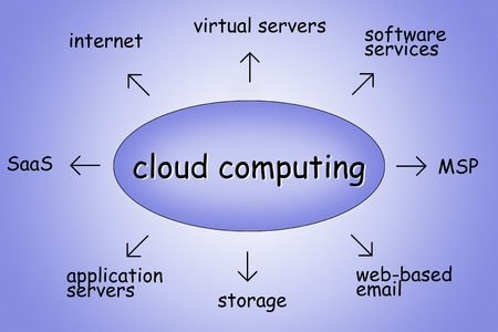 saas: cloud computing illustration