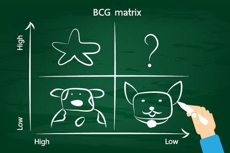 BCG matrix on the green chalkboard . Illustration