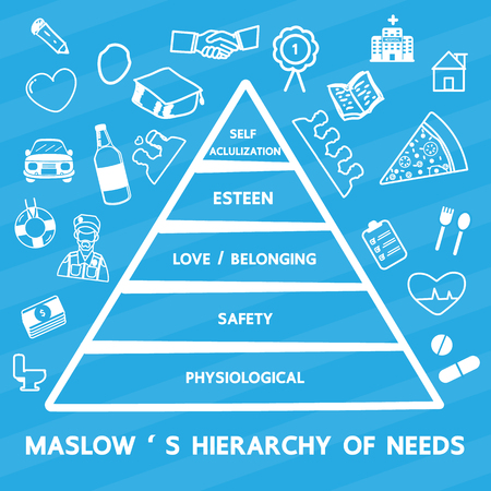 Maslows Hierarchy of needs.