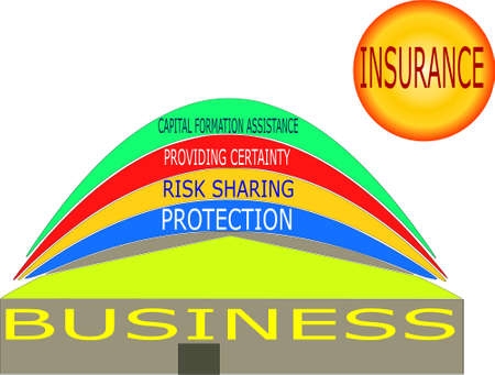 Insurance classification risk sharing, protection with multiple factor on amazing house and sun background.