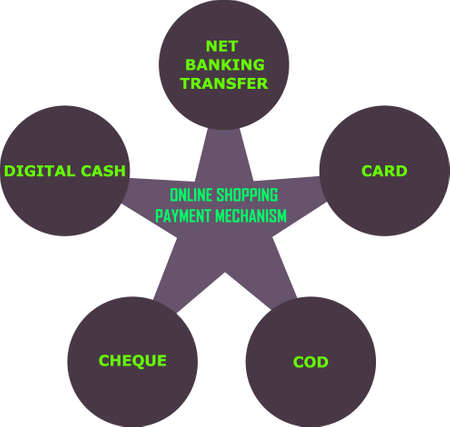 Online shopping payment mechanism presented with all related points on star and circle combined chart for learning purpose.