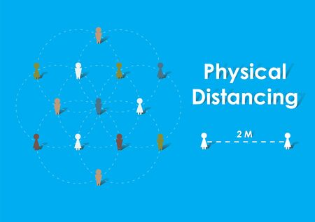 Physical distancing or social distancing about 2 meters to preventing spreading.