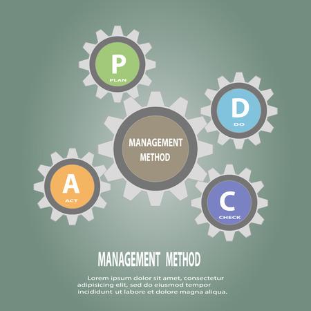 plan do check act: Gear circle PDCA(Plan Do Check Act) concept ,Vector illustration design