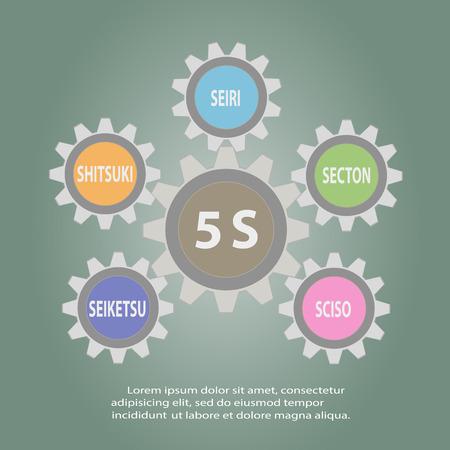 methodology: Gear of 5S Kaizen circle Japanese words Seiri, Seiso, Seiton, Seiketsu, Shitsuke.Vector illustration