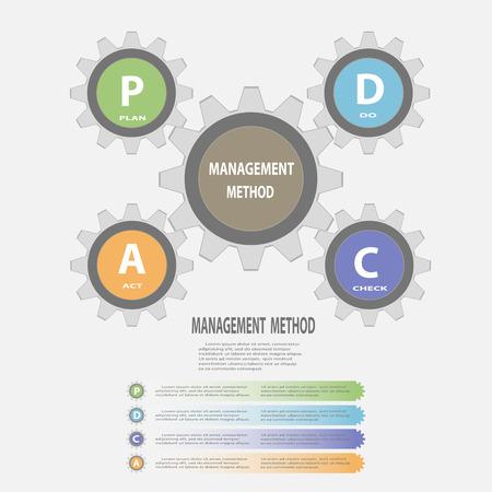 Gear circle PDCA(Plan Do Check Act) infographics concept ,Vector illustration design