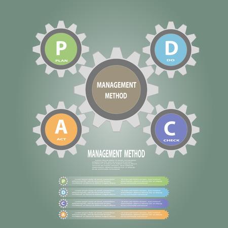 Gear circle PDCA(Plan Do Check Act) concept ,Vector illustration design