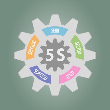 straighten: Gear of 5S Kaizen circle Japanese words Seiri, Seiso, Seiton, Seiketsu, Shitsuke.Vector illustration