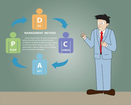 plan do check act: A Man wearing suit presentation with management method,Vector illustration
