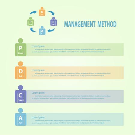 PDCA(Plan Do Check Act) concept ,Vector illustration design