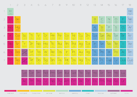 actinides: The Periodic Table of the Elements