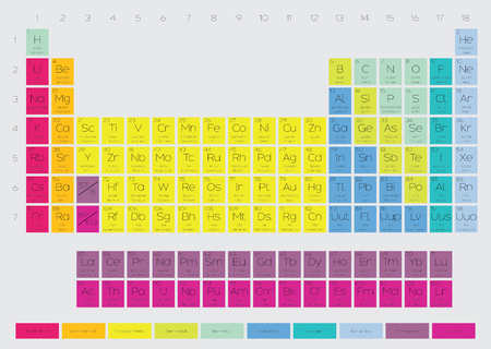 table: The Periodic Table of the Elements