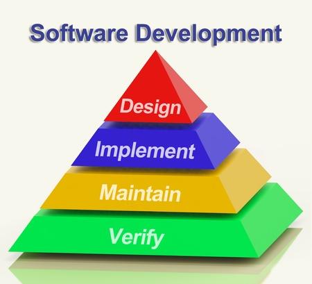 ontwikkeling: Software Development piramide met ontwerp uit te voeren onderhouden en te controleren