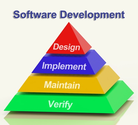 software development: Software Development Pyramid With Design Implement Maintain And Verify