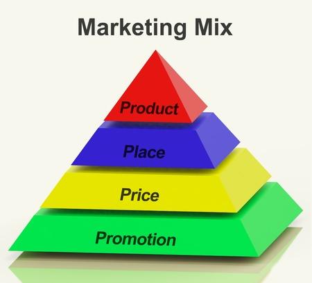 Pir�mide de Marketing Mix Con Lugar producto Precios y promociones photo