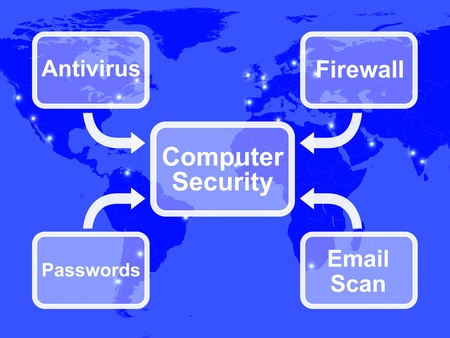 Computer Security Diagram Showing Laptop Internet Safety photo