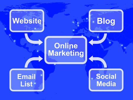 Online Marketing Diagram Shows Blogs Websites Social Media And Email Lists photo