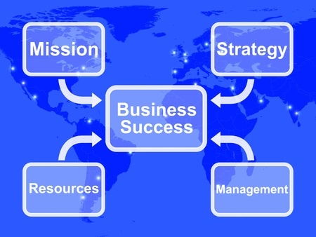 Business Success Diagram Shows Mission Strategy Resources And Management photo