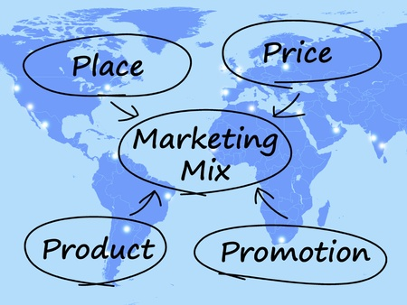 Diagrama de Marketing Mix Con Lugar producto Precios y promociones photo