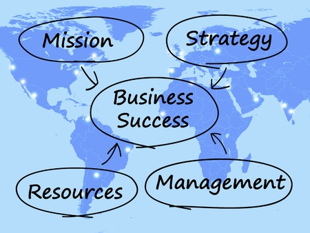 Business Success Diagram Shows Mission Strategy Resources And Management Stock Photo - 13480826