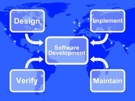 implement: Schema di Sviluppo Software mostrati: la realizzazione del Design Manutenzione e verifica
