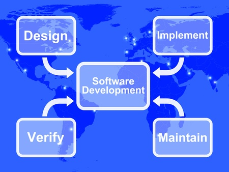system development: Software Development Diagram Showing Design Implement Maintain And Verifying