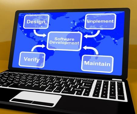 dataflow: Desarrollo de Software que muestra el diagrama Implementar mantener y verificar Foto de archivo