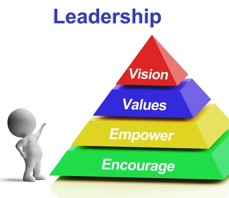 Leadership Pyramid Shows Vision Values Empowerment and Encouragement photo