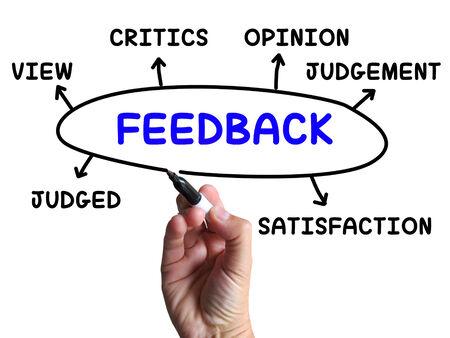 critics: Feedback Diagram Showing Judgement Critics And Opinion