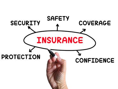 sauvegarde: Sch�ma de couverture d'assurance de sauvegarde de Sens et l'assurance Banque d'images