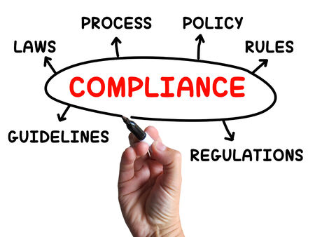 adhere: Compliance Diagram Showing Complying With Rules And Regulations