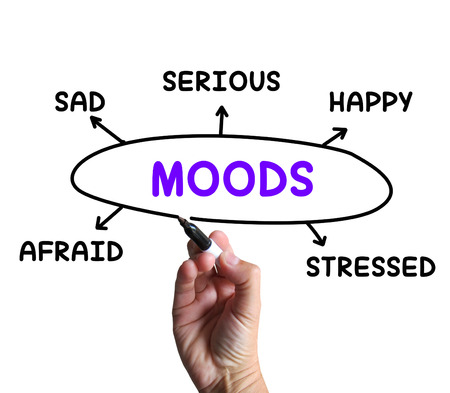 state mood: Moods Diagram Meaning Happy Sad And Feelings