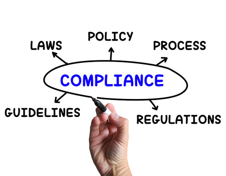 complied: Compliance Diagram Meaning Obeying Rules And Guidelines Stock Photo